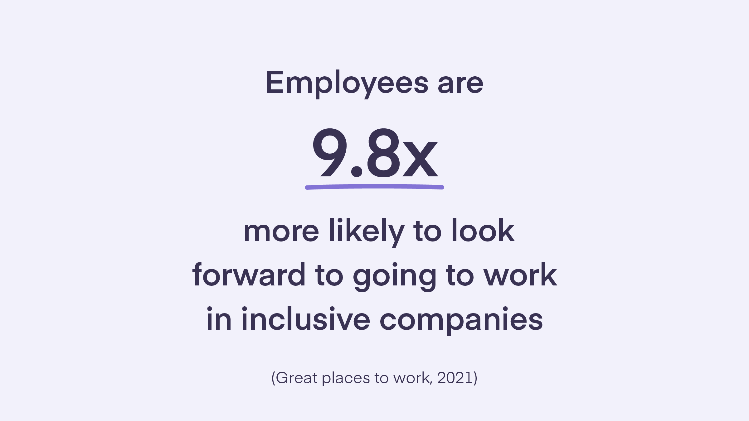 Text on purple background reading employees are 9.8x more likely to look forward to going to work in inclusive companies. A quote from Great places to work taken in 2021