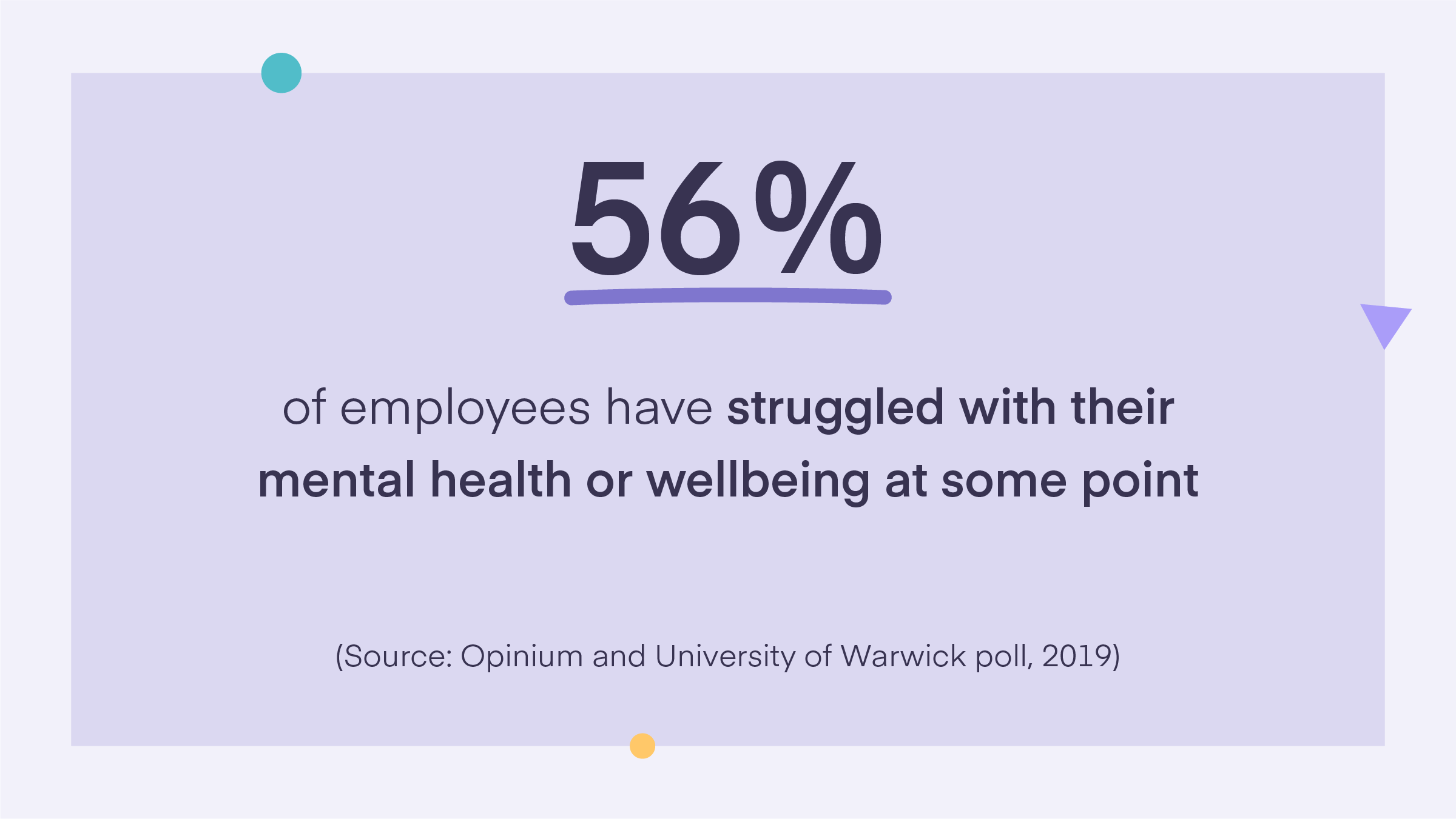 56% of employees have struggled with their mental health or wellbeing at some point