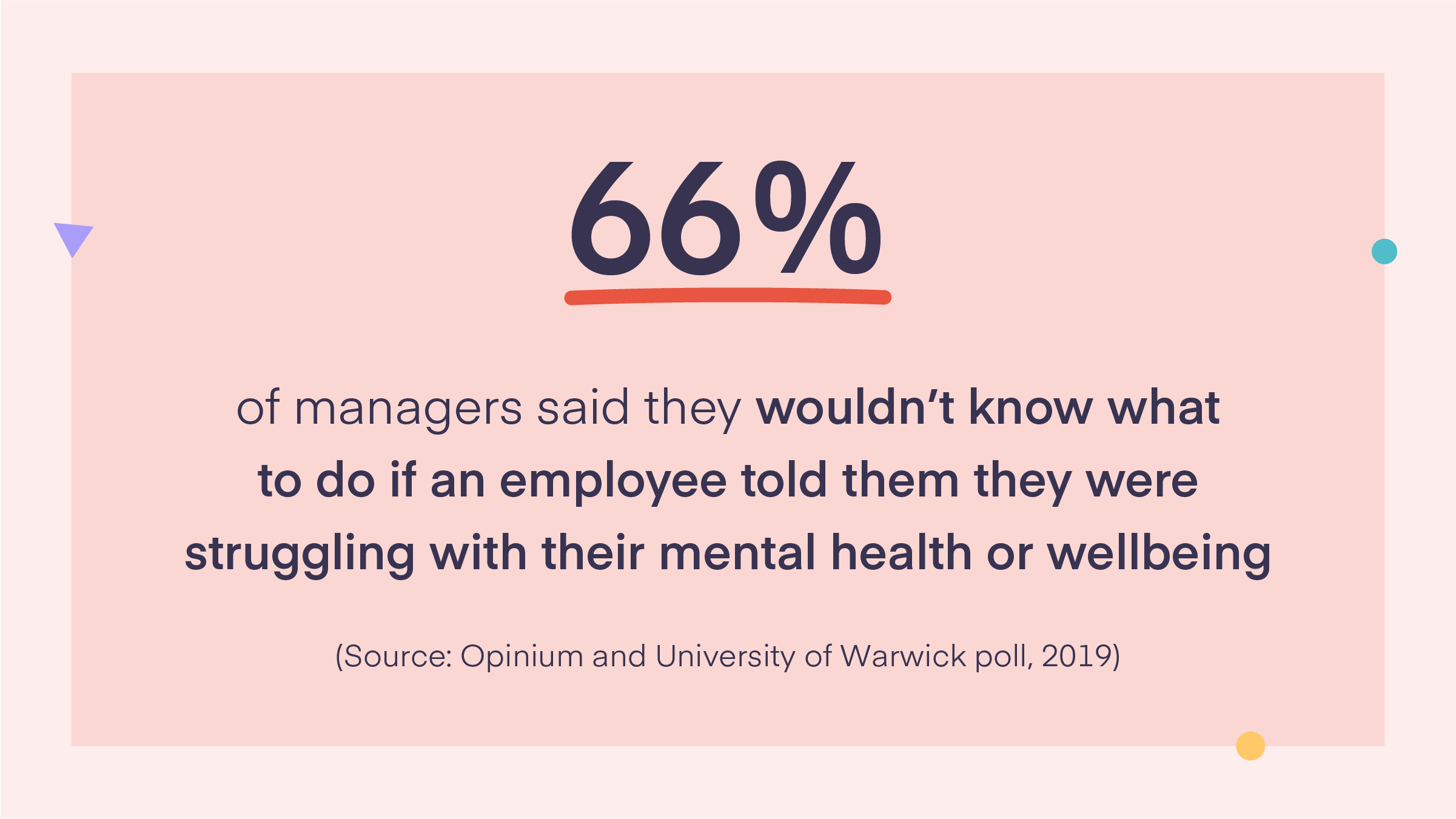 66% of managers said they wouldn't know what to do if an employee told them they were struggling with their mental health or wellbeing