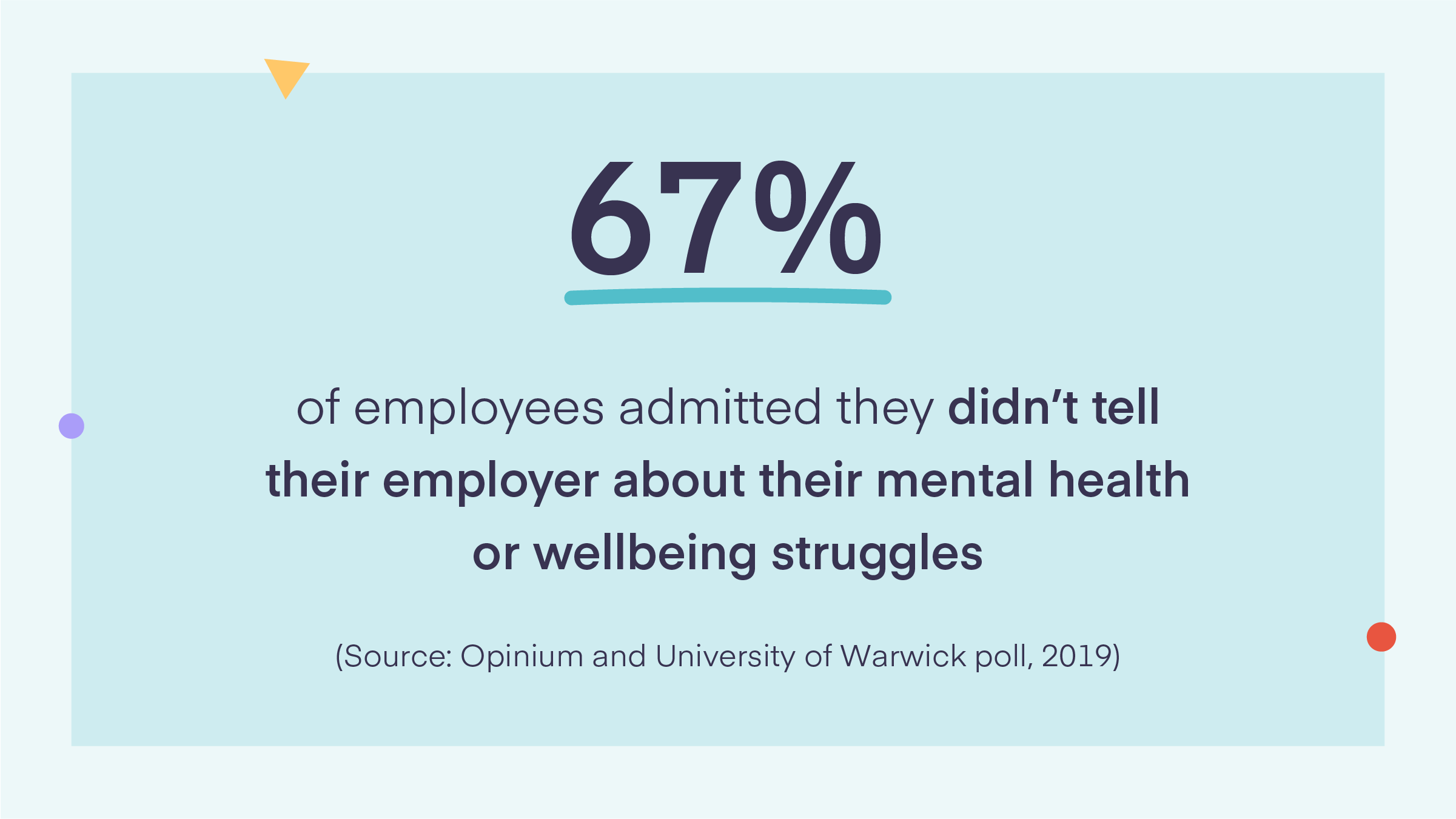67% of employees admitted they didn't tell their employer about their mental health or wellbeing struggles
