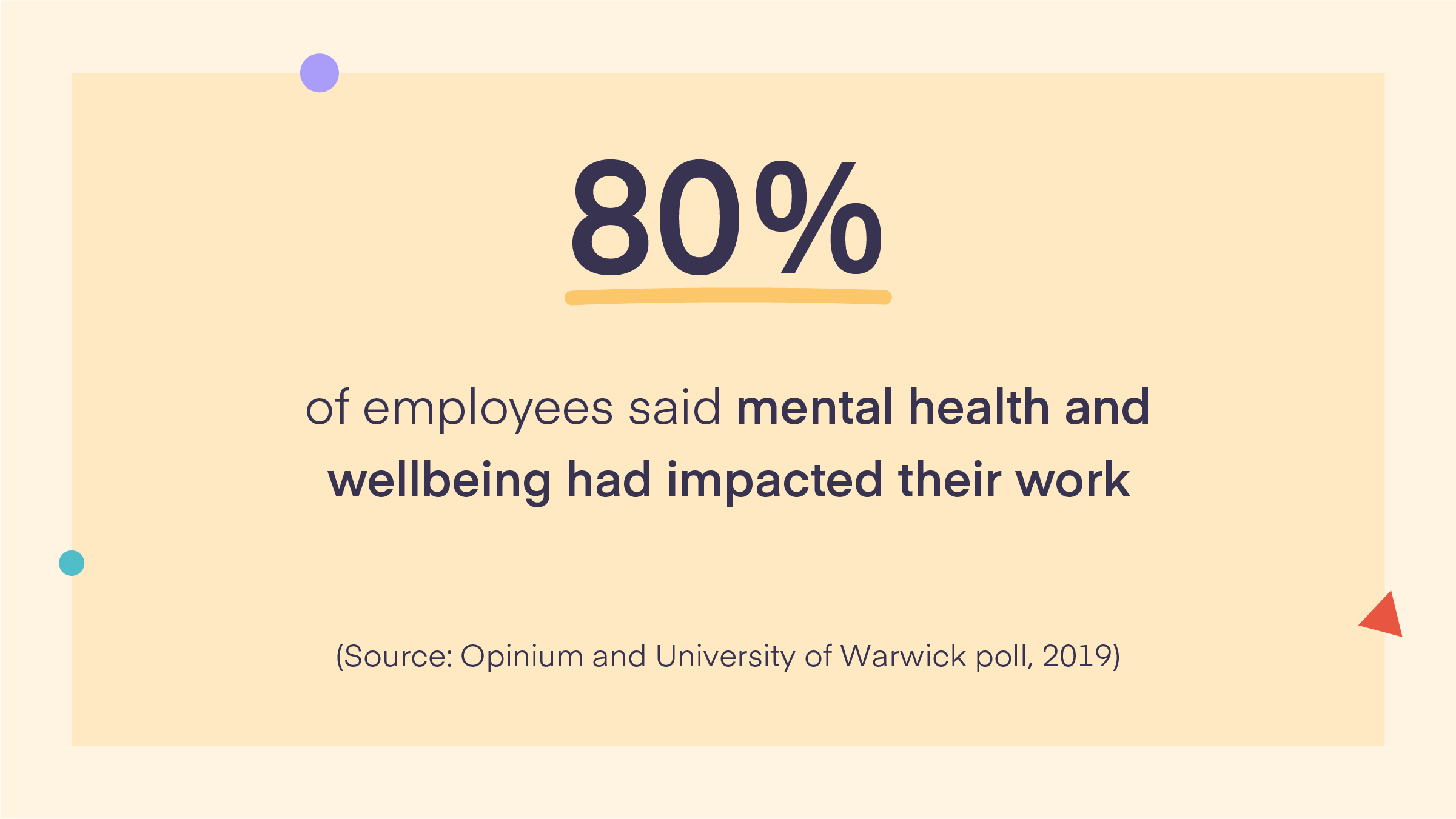 80% of employees said mental health and wellbeing has impacted their work